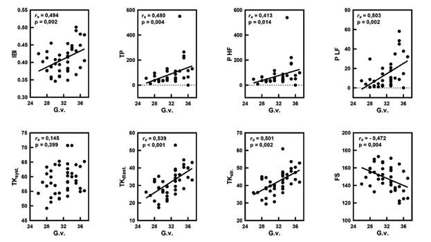 Korelačné vzťahy medzi gestačným vekom (G.v.) a pulzovým intervalom (IBI; s), celkovým spektrálnym výkonom IBI (TP; s2), spektrálnym výkonom (P) HF IBI a LF IBI (s2) a TK syst., TK diast., TK str. (mmHg), frekvenciou srdca (FS/min), s uvedením Spearmanovho korelačného koeficienta (rs) a štatistickej významnosti (p).<br> Fig. 4. Correlations between gestational age (G.v.) and pulse interval (IBI; s), total spectral power IBI (TP; s2), spectral power (P) HF IBI and LF IBI (s2) and blood pressure systolic (TK syst.), diastolic (TK diast.), mean (TK str.) in mmHg, heart rate (FS) per minute with Spearman correlation coefficients (rs) and statistical significance (p).