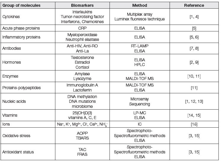 Table describing examples of commonly analysed biomarkers in whole mouth saliva; CRP – C-reactive protein;