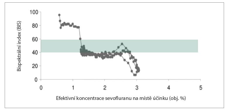 Vztah dávka–účinek (měřen bispektrálním indexem hloubky anestezie (BIS). Křivka dokládá bisigmoidální vztah mezi koncentrací sevofluranu a hodnotou BIS. Zelená oblast je cílové pásmo hodnot BIS 40–60 v průběhu anestezie, MAC sevofluranu je 2.0 %. Upraveno z Ellerkmann et al.3