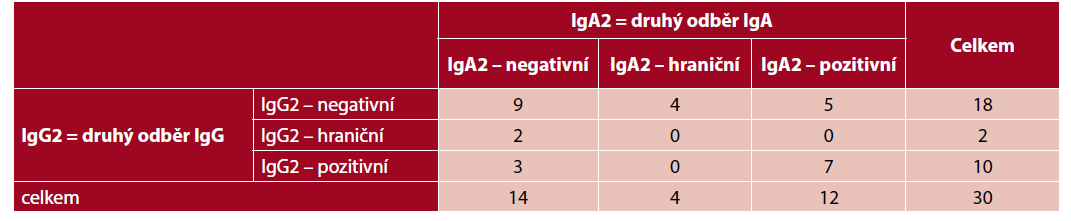 Tab. 3b Současná detekce IgG a IgA protilátek – druhý odběr (n = 30)
