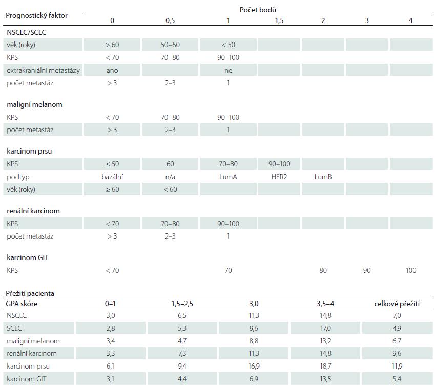 Diagnosis-Specifi c Graded Prognostic Assesment score (DS-GPA). Upraveno podle [72]. DS-GPA skóre je závislé na typu primárního nádoru. Body jsou přidělovány podle věku, KPS, podtypu primárního nádoru (pouze u karciomu prsu), počtu metastáz a přítomnosti extrakraniálních metastáz. Prognostické faktory, se kterými se kalkuluje, jsou používané rozdílně u jednotlivých typů primárního nádoru. Přežití pacienta je závislé nejen na počtu bodů dosažených v GPA skóre, ale také na typu primárního nádoru.