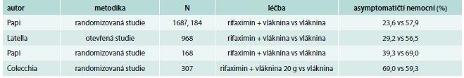 Rifaximin v léčbě divertikulární nemoci