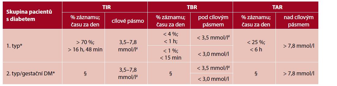 Doporučené cílové hodnoty časů v cílovém rozmezí u pacientek s diabetem během těhotenství (upraveno podle 6)