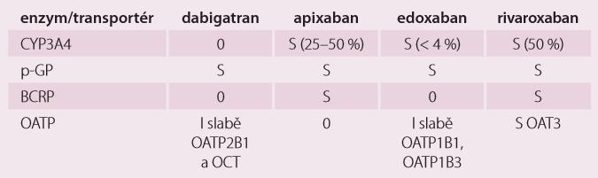 Enzymy a transportéry podílející se na eliminaci DOAC [22].
