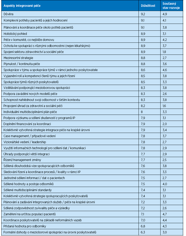 Tab. 2 Aspekty integrace péče a hodnocení jejich důležitosti a stavu v ČR