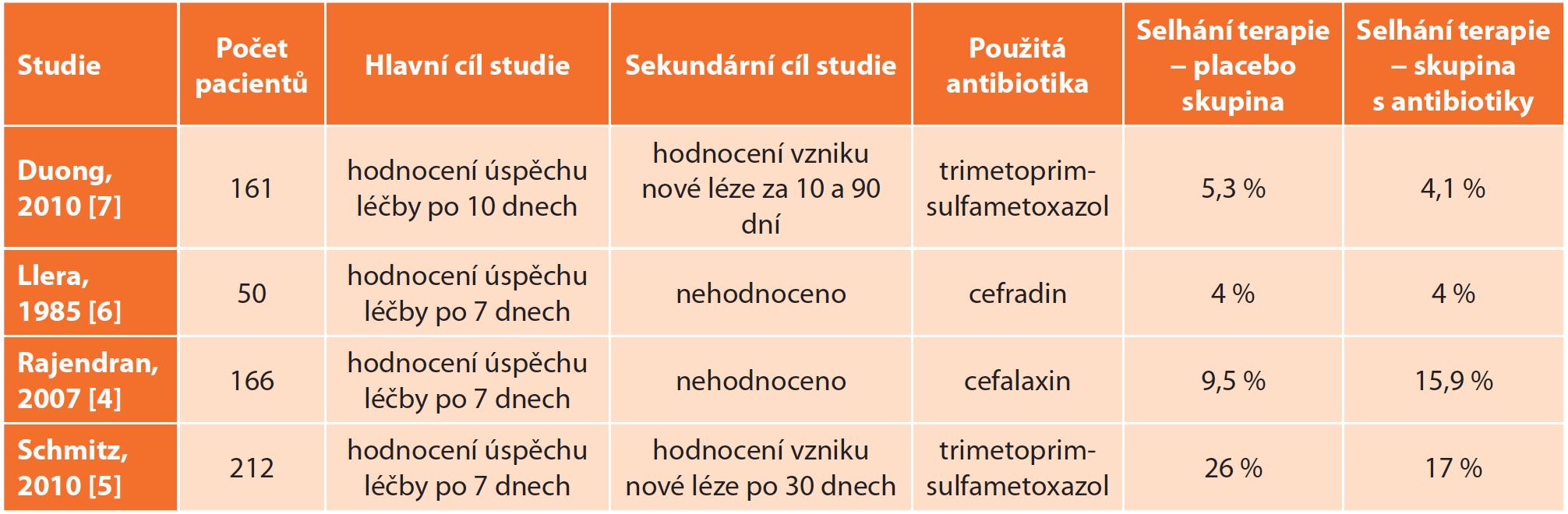 Přehled studií zahrnutých v metaanalýze z roku 2013 [3] <br> Tab. 1: Clinical studies included in the meta-analysis of 2013 [3]