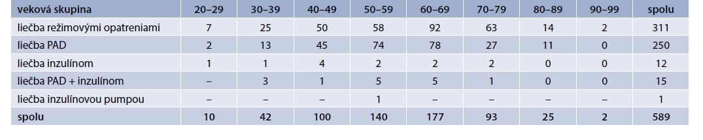 Štruktúra liečby zachytených diabetikov na základe veku. Vlastné údaje autorov