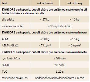 Tab | EWGSOP2 sarkopenie: cut-off skóre. Upraveno podle [2]