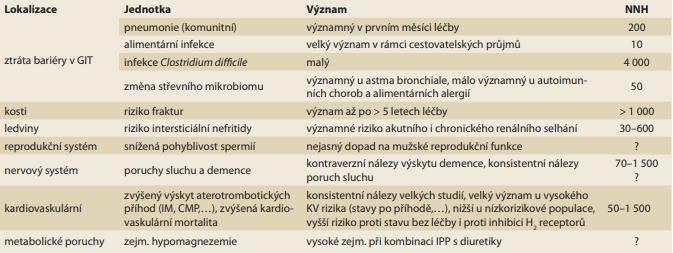 Tab. 5. Klinický význam nežádoucích účinků inhibitorů protonové pumpy (IPP) vyjádřený NNH (number need to harm),  tj. počtem nemocných vystavených léčbě IPP s výskytem jedné příhody při roční léčbě [81].<br> Tab. 5. The clinical significance of adverse events of PPIs expressed in NNH (number need to harm), i.e. patients exposed to  PPIs with a single event at a yearly treatment [81].