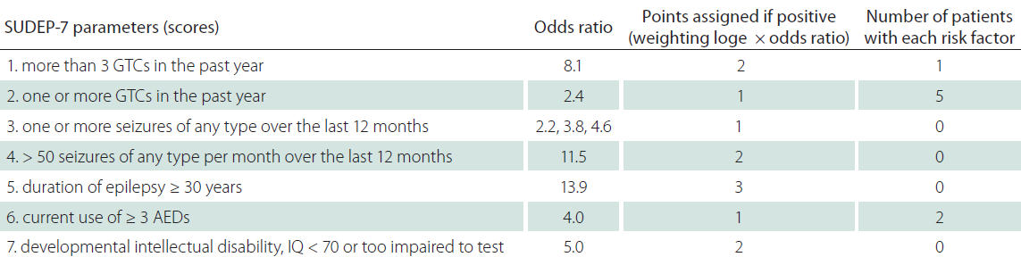 The SUDEP risk inventory (SUDEP-7, version 2.0) with each risk factor, weighting, and scoring convention [35].