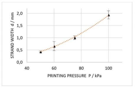 Dimension analysis of printed strands at extrusion pressures of 50 kPa, 60 kPa, 75 kPa and 100 kPa. Error bars are representing standard deviation of each data point (n=5). Orange curve is indicating a square trendline.