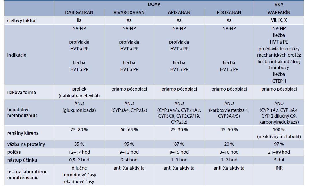 Tab | Perorálne antikoagulanciá