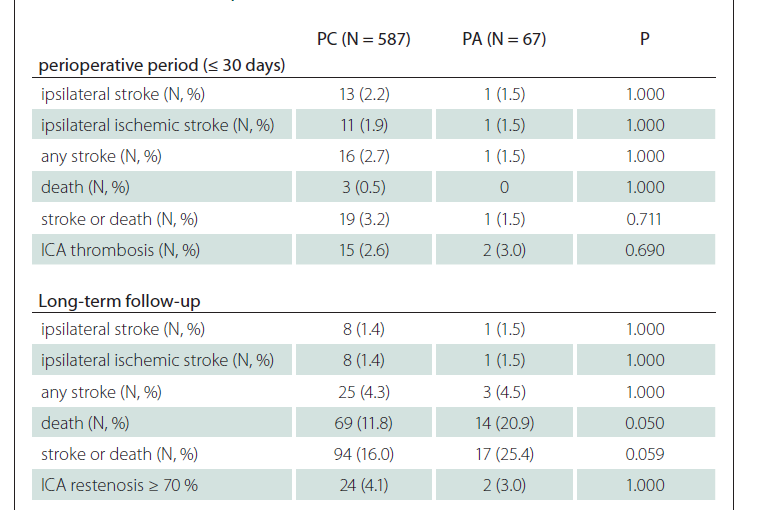 Comparison of clinical outcomes, defined endpoints and rates of complications between PA and PC patients.