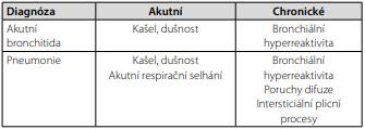 Plicní projevy covidu-19