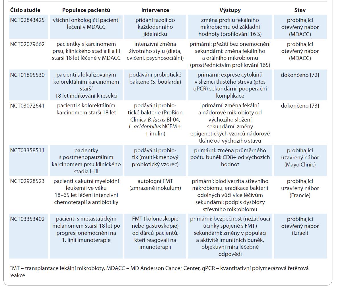 Modulace mikrobiomu – klinické studie.