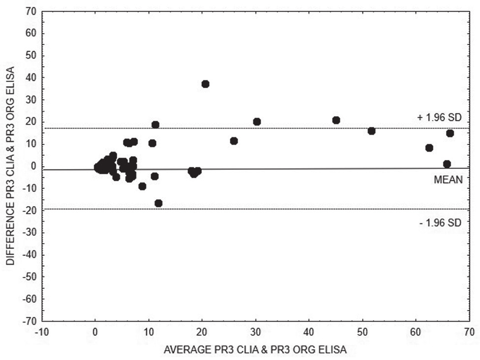 Bland-Altman analysis – comparison of CLIA and ELISA Orgentec methods for quantitative detection of anti-PR3, linear regression is expressed with equation y = 0.1693x + 4.2891