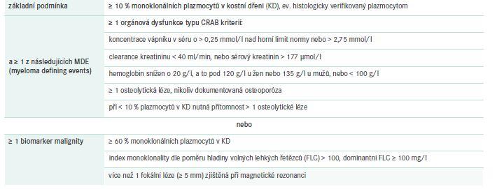 Diagnostická kritéria MM. Upraveno podle [8]