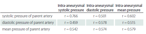 Evaluation of the relationship between aneurysm sac and parent artery pressures