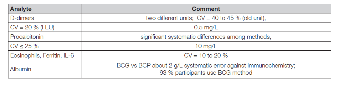 Table 5. External quality assesment in problematic analytes for monitoring COVID-19 patients. Autumn 2020, RfB Germany and SEKK (Czech and Slovak Republic).