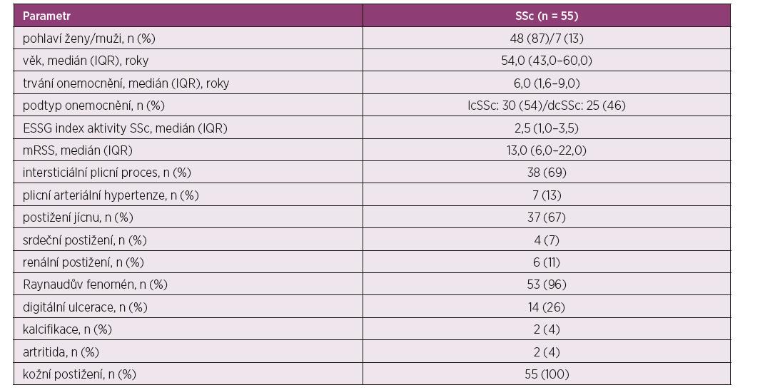 Demografická a klinická charakteristika testované skupiny pacientů se systémovou sklerodermií