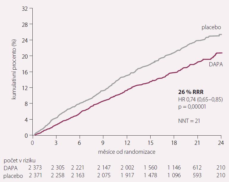 Primární cíl – mortalita, hospitalizace pro SS a urgentní návštěva pro SS ve studii DAPA HF. Převzato z [4].