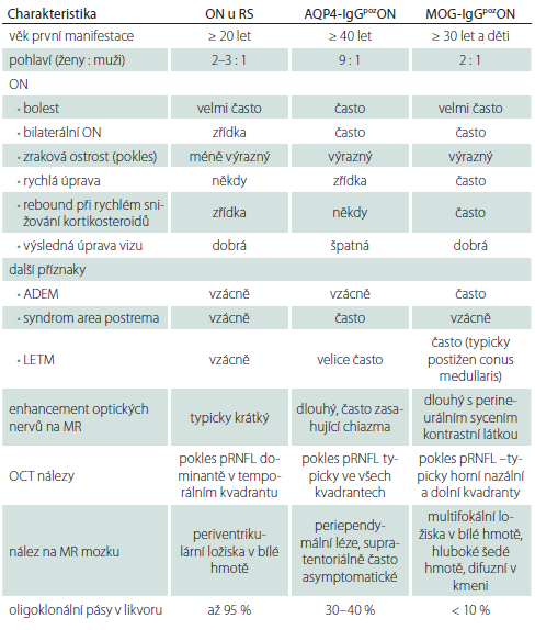 Srovnání ON u pacientů s RS a AQP4-IgGpoz nebo MOG-IgGpoz ON.