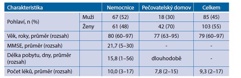 Charakteristika pacientů (n = 188) s anamnézou pádu ve zdravotnickém zařízení