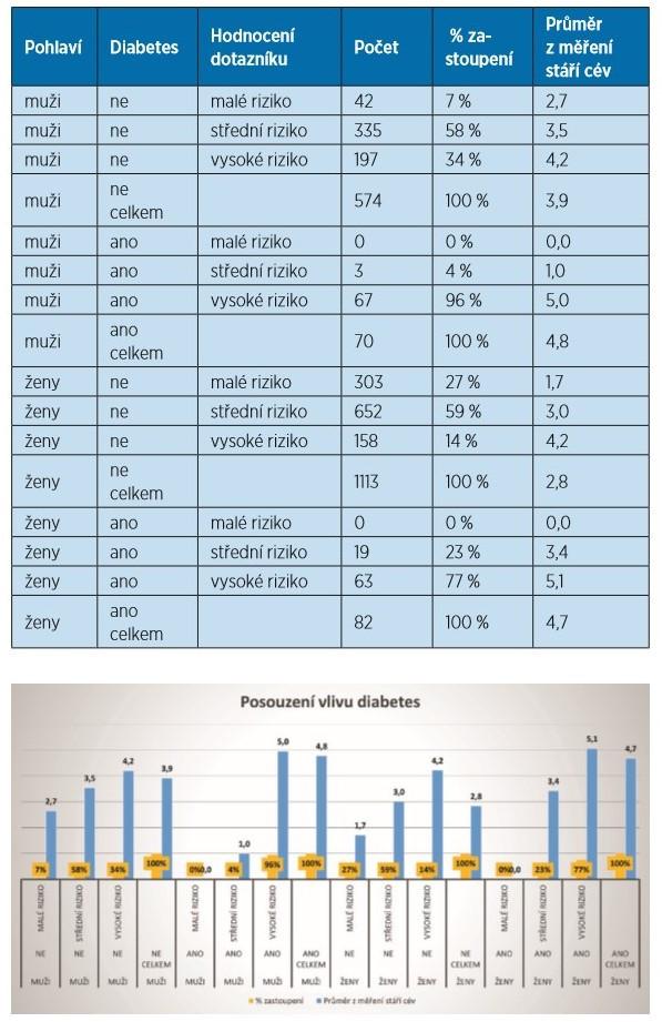 ,graf 1 Rozložení kardiovaskulárního rizika z dotazníků (%) a průměrná hodnota z měření stáří cév podle diagnostikovaného diabetu