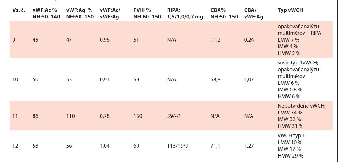 Tabuľka výsledkov testov vzoriek č. 9–12.