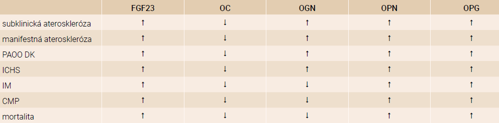 Porovnanie hladín biomarkerov u rôznych populácií pacientov