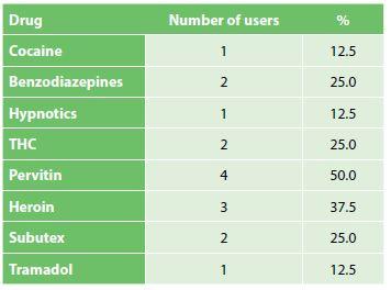 Zastoupení konkrétních drog v souboru pacientů<br> Tab. 1: Specific drug representation in patients with acute abdomen