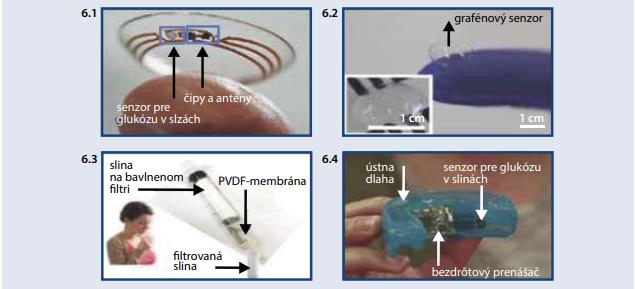 Monitorovanie glukózy v slzách (6.1 a 6.2) a slinách (6.3 a 6.4) [12]