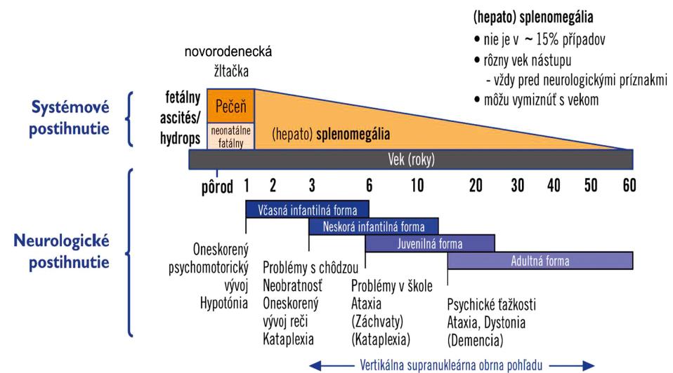 Vývoj klinických príznakov a orgánového postihnutia u pacientov s Niemannovou-Pickovou chorobou typ C.