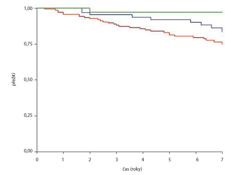 Přežití bez relapsu prostatického specifi ckého antigenu.