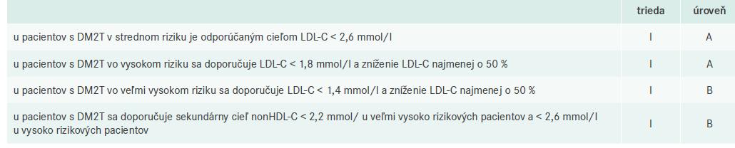 Ciele pre liečbu DLP u pacientov s DM. Upravené podľa [2]