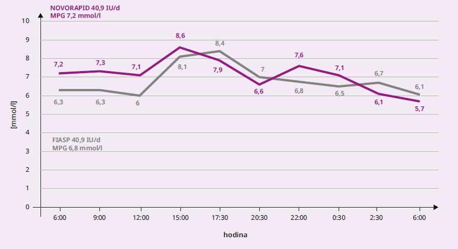 1 Průměrné hodnoty glykemie během dne u osob s DM1T při léčbě pomocí CSII inzulinem Novorapid a následně Fiasp (N = 13)