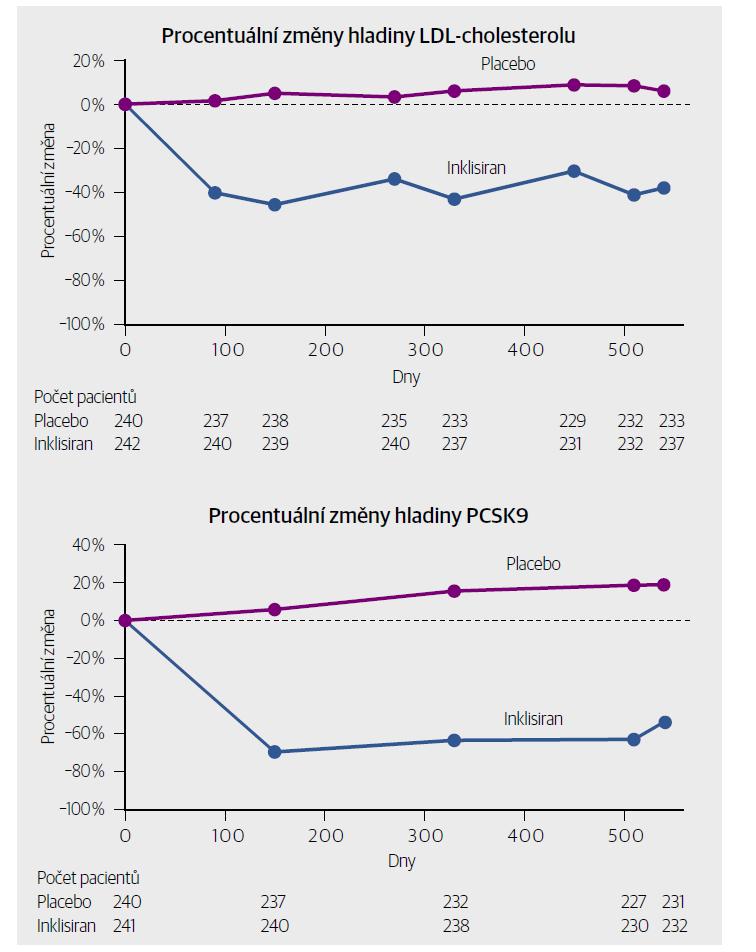 Procentuální změny hladin LDL-cholesterolu a PCSK9 během 540 dnů zkušebního období ve studii ORION-9. [Upraveno podle: Raal FJ, Kallend D, Ray KK, et al. Inclisiran for the treatment of heterozygous familial hypercholesterolemia. N Engl J Med 2020;382(16):1520–1530.]