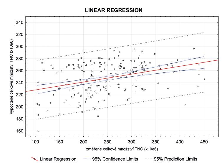 Porovnání vypočtených a skutečných výtěžků (TNC x 108), lineární regrese