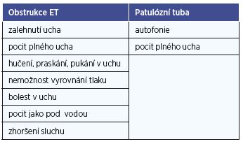 Příznaky dysfunkce Eustachovy tuby a odpovídající klinické nálezy.