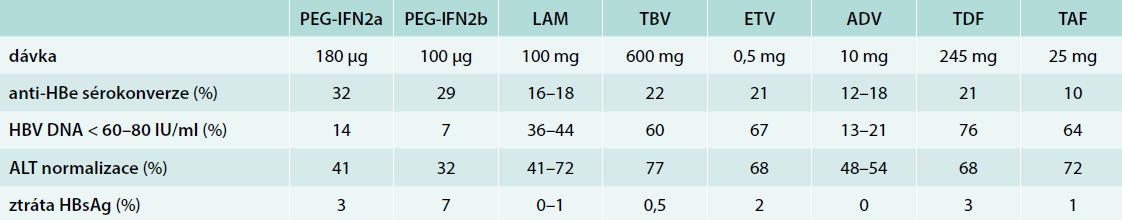 Výsledky léčby HBeAg pozitivních pacientů (u PEG-IFN 6 měsíců po 48 nebo 52 týdnech léčby, u NA po 48 nebo 52 týdnech dosud probíhající léčby). Upraveno podle [1]