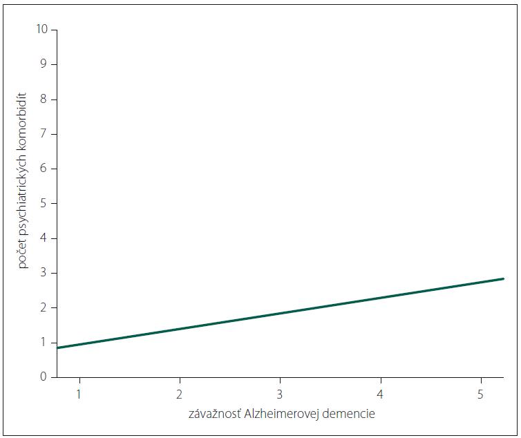 Vzťah medzi závažnosťou Alzheimerovej demencie a počtom psychiatrických komorbidít (1 – ľahký; 2 – mierny; 3 – stredný; 4 – ťažký; 5 – veľmi ťažký stupeň).<br> Fig. 3. Relationship between the severity of Alzheimer's dementia and the number of psychiatric comorbidities (1 – very mild; 2 – mild; 3 – moderate; 4 – severe; 5 – very severe).