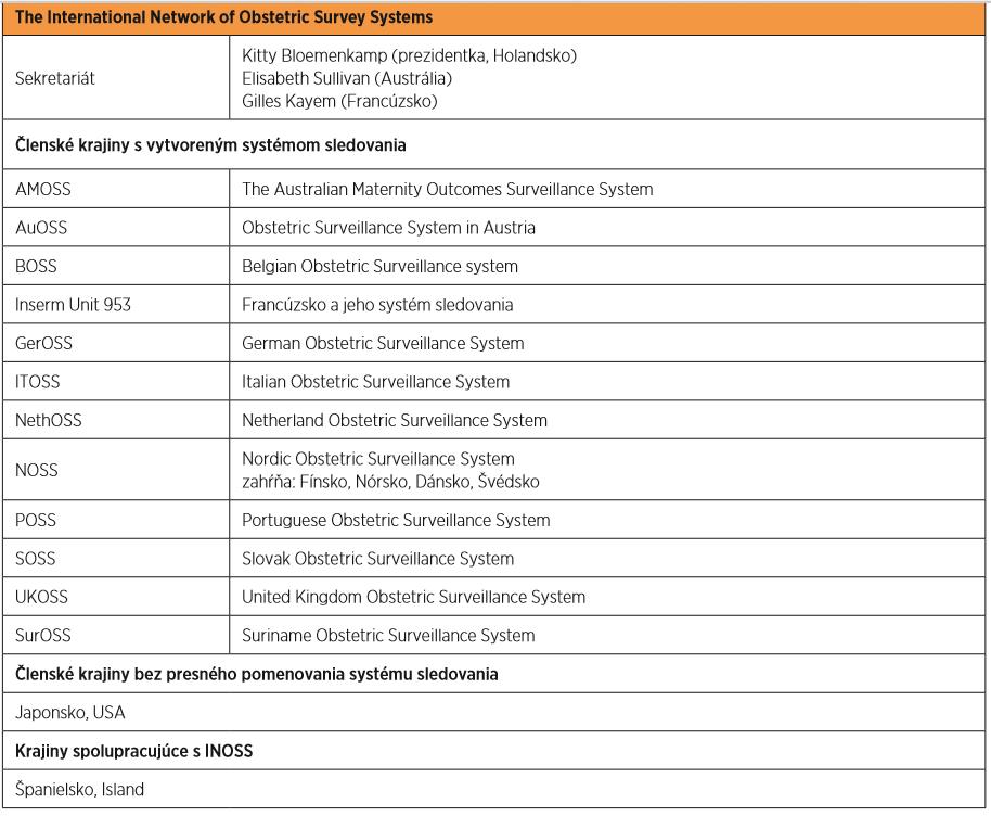 Štruktúra INOSS (zdroj: voľné spracovanie podľa [1, 2, 8])