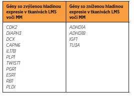Gény s odlišnou úrovňou expresie v LMS a MM