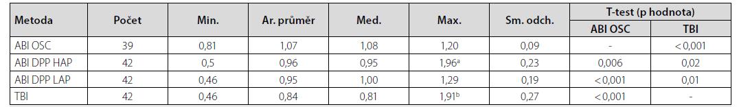Základní charakteristiky naměřených hodnot ABI a TBI a jejich statistické porovnání