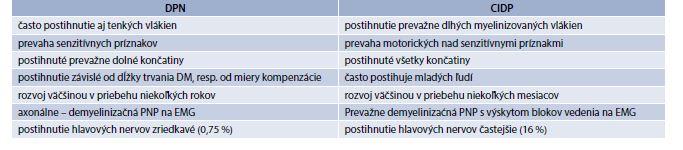 Hlavné rozdiely medzi DPN a CIDP