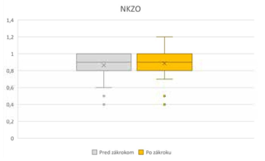 Zmena NKZO pred operáciou a po operácii<br> NKZO – najlepšia korigovaná zraková ostrosť