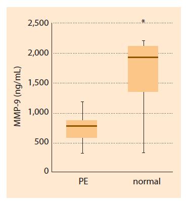 Fig. 2. MMP-9 blood plasma concentration in the first trimester in patients with subsequent development of PE and physiological pregnancy. Box plot showing the median (bold horizontal line), interquartile range (box) and total range (whiskers). Star indicates P < 0.001.<br> Obr. 2. Plazmatická koncentrace MMP-9 v prvním trimestru u pacientek, u nichž se následně vyvinula PE, nebo měly fyziologické těhotenství. Krabicový graf znázorňuje medián (tučná horizontální čára), interkvartilové rozpětí (krabice) a celkové rozmezí (vousy). Hvězdička znázorňuje p < 0,001.
