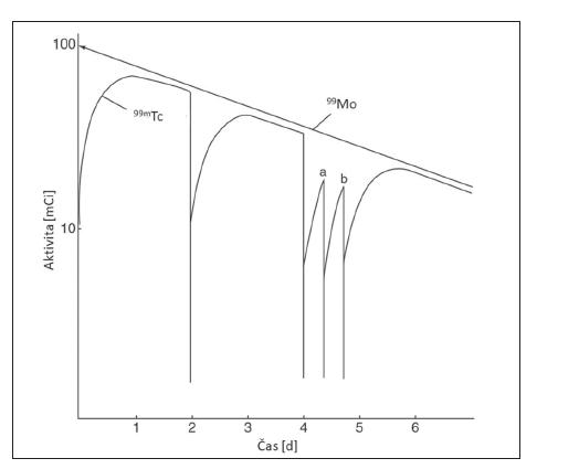 Obr. 5 Ustavování posuvné radioaktivní rovnováhy 99Mo/99mTc a jednotlivé eluce 99mTc. 8