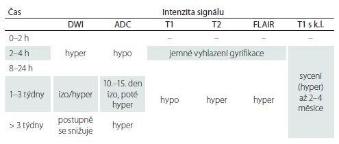 Změny intenzity na MR při ischemii – vývoj v čase.