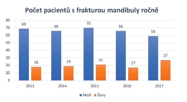 Počet pacientů s frakturou mandibuly ročně, celkový počet pacientů<br> ročně bývá stabilní bez významnější odchylky<br> Graph 1 Number of patients with mandible fracture per year, the total number of<br> patients per year is stable without significant deviation